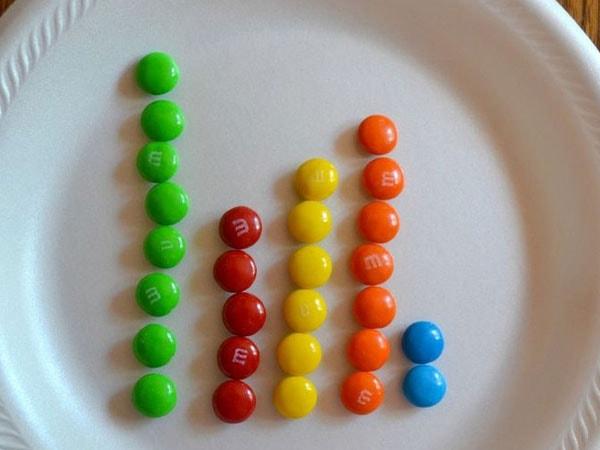 Tập đếm với những viên kẹo