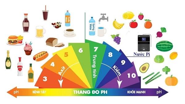 Cách cân bằng môi trường kiềm - axit qua chế độ ăn uống